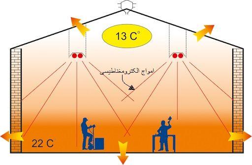 گرمایش تابشی نوین گرما صنعت