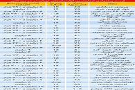 ارزانترین آپارتمانهای معامله شده در 2روز اخیر/جدول قیمت