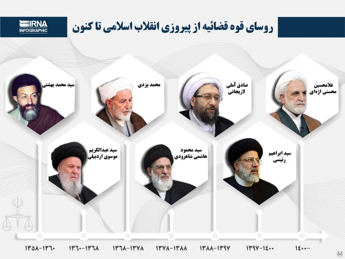 روسای قوه قضاییه از پیروزی انقلاب اسلامی تاکنون